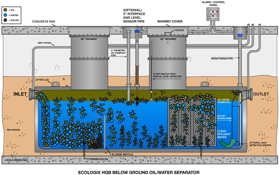 An oil water separator is an effective way of wastewater filtration